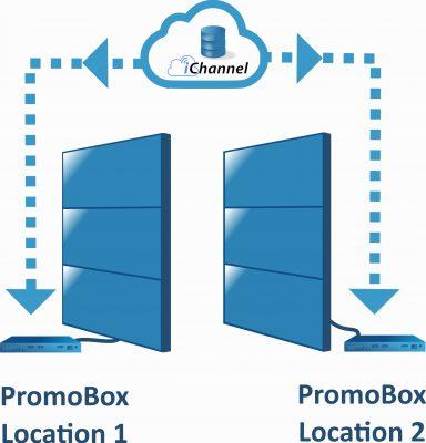 fig PromoBox Cloud Control